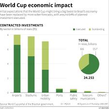 Does Hosting A World Cup Make Economic Sense World
