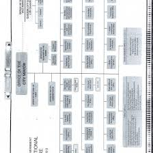 Quezon City Local Government Organizational Chart Vnd5r337yjlx