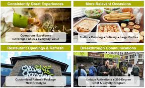 in dri s filings the company states that olive garden generates 3 8 billion in annual s and that the average olive garden generated level s