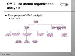 Ice Organizational Chart Commonkads Context Models