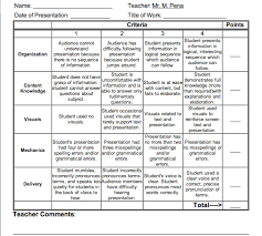 Middle School Powerpoint Presentation Rubric Template For Teacher