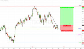 Tsco Stock Price And Chart Lse Tsco Tradingview Uk