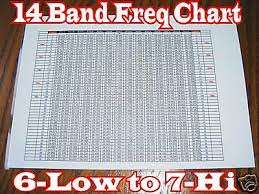 Superstar 3900 Frequency Chart Cb Amateur Ham Radio Frequency Chart 14 Band 24 265mhz To
