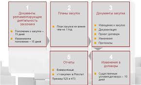 Закупки бюджетных учреждений в соответствии ФЗ Какие документы по 223 ФЗ обязан размещать заказчик бюджетное учреждение на официальном сайте