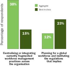 Class Agendas Figure 3 Agendas Differ For Best In Class Companies Image