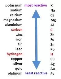 Activity Series Of Metals Chart What Is A Reactivity Series Quora