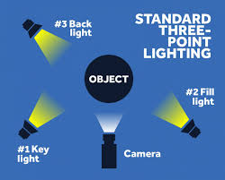 How To Set Up Lighting For Video Shoot The Best Video Lighting Kits To Make Your Videos Look Pro