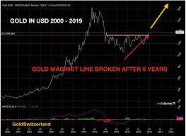 Gold Price Signals Next Global Crisis Goldbroker Com