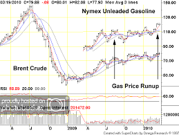 The Oil Drum Petroleum Demand Lessons From The Late 1970s