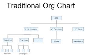 11 Organizational Chart Nonprofit Blank Invoice