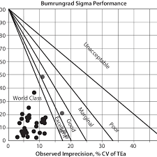 Decision Chart Example Example Of A Sigma Method Decision Chart Inaccuracy Bias
