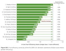 Aircraft Fuel Consumption Chart Why Are Some Airlines Better At Saving Fuel Than Others