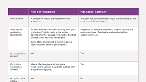 difference between a high school diploma and high school certificate