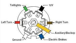 7 plug trailer wiring diagram Ford Trailer Plug Wiring Diagram 7 way trailer plug wiring diagram ford 7 inspiring automotive ford f350 trailer plug wiring diagram