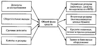 Реферат Банковские системы США Германии и Японии com  Банковские системы США Германии и Японии