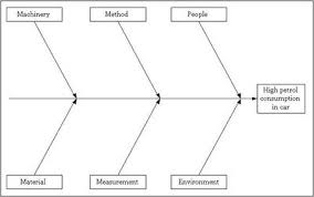 fishbone diagram   discover  sigma   online six sigma resourcesstep ii
