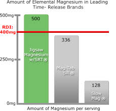 Magnesium Bioavailability Chart Magnesium Comparison Chart Jigsaw Health