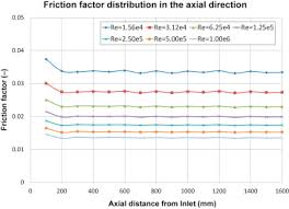 Stream The Wire Stream Wise Friction Factor Distribution In The Wire Wrapped 37 Pin