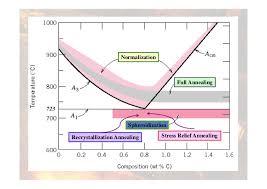 Ttt Diagram Heat Treatment