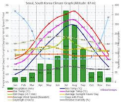 Bangalore Humidity Chart Climate Graph For Seoul South Korea