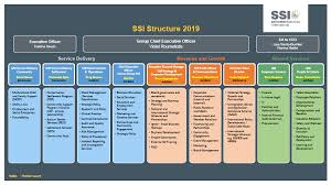 About Us Settlement Services International