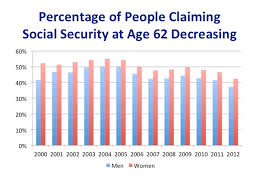 Social Security Chart More People Are Delaying Social Security Benefits Cbs News