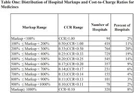 Hospital Markups Drive Prescription Drug Spending Phrma Says