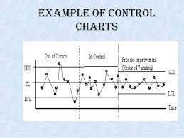 Types Of Control Charts In Tqm Control Charts