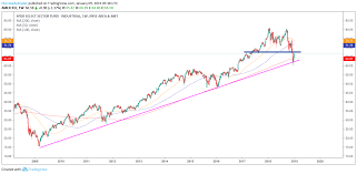 Xli Chart Trade Of The Day Industrial Stocks Xli Etf Is Setting Up