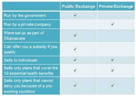 quotes on private health insurance 44billionlater