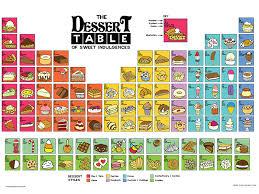 NEW PERIODIC TABLE DESSERTS POSTER | Periodic
