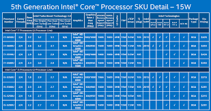 Intel Processor Gene Luchainstitute
