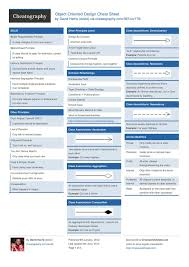 best object oriented design patterns ideas  object oriented design cheat sheet