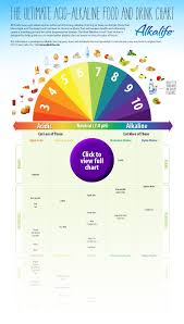 Alkaline Ph Level Chart The Ultimate Acid Alkaline Food And Drink Chart