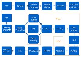 Plating Process Flow Chart Custom Zinc Plating Sheet Metal Hinge Fabrication For Door And Windows Buy Sheet Metal Hinge Sheet Metal Hinge Fabrication Sheet Metal Fabrication