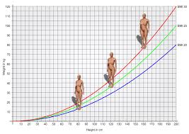 diagram with bmi curve for 20 25 and 30