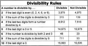 Math Divisibility Rules Chart Tools