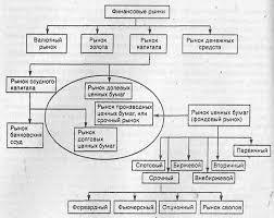 Реферат Финансовый рынок его сущность структура и особенности  Финансовый рынок его сущность структура и особенности формирования и развития в Украине