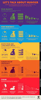 How To Make An Infographic In Word Infographic Food Security To Famine Oxfam America