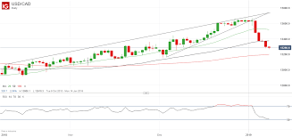 Usdcad Price Tumbling As Canadian Dollar Benefits From