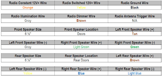 97 avalon speaker wire diagram speaker cable splitter \u2022 arjmand co 1999 Gm Truck Radio Wiring Diagram 1999 saturn sl radio wiring diagram efcaviation com in wall speaker wire 1999 saturn sl GM Radio Wiring Color Code