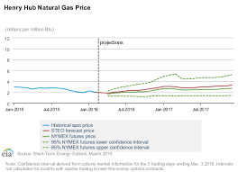 Short Term Energy Outlook Natural Gas Onyx Power Gas
