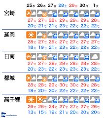 都城 天気