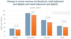 What Are Video On Demand Audiences Watching American Film