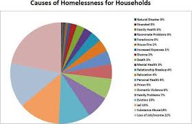 Factors Contributing To Homelessness Homeless Resource