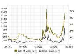 100 Year Silver Chart Moneybags World Gold And Silver Prices 100 Year