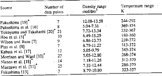 Table 3 From Thermodynamic Properties Of R134a 1 1 1 2