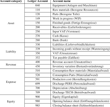 Chart Of Accounts Chart Of Accounts On Basis Of The Austrian Uniform Scheme Of