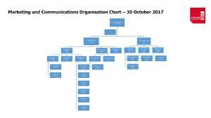 Digital Org Chart Marketing And Communications Organisation Chart 30 October