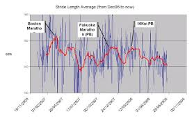 Run Back By 7 Running Index Stride Lenght Charts 13august
